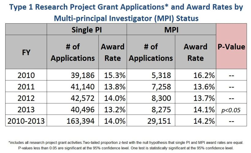 From Rock Talk:  Multi PI Award Rates